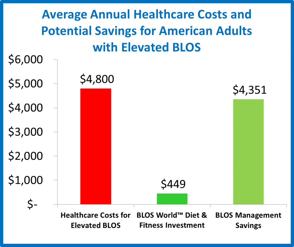 Manage BLOS and Reduce Healthcare Costs