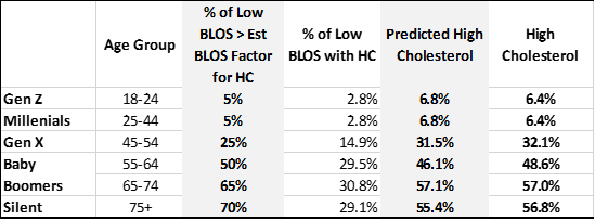 Assumed Fraction of Low BLOS Sub-Population Promoting Atherosclerosis