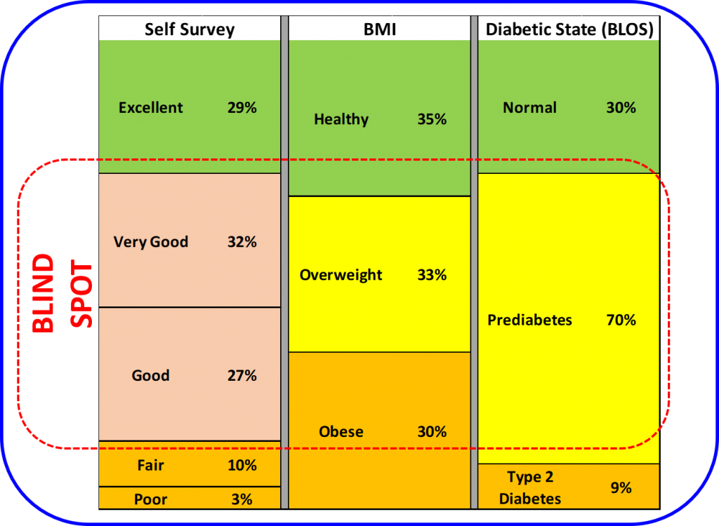 BLOS Blind Spot Adult American Health Survey 2015